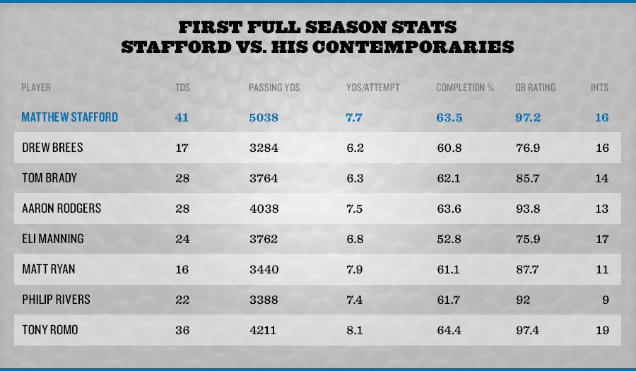 Matthew Stafford Stats