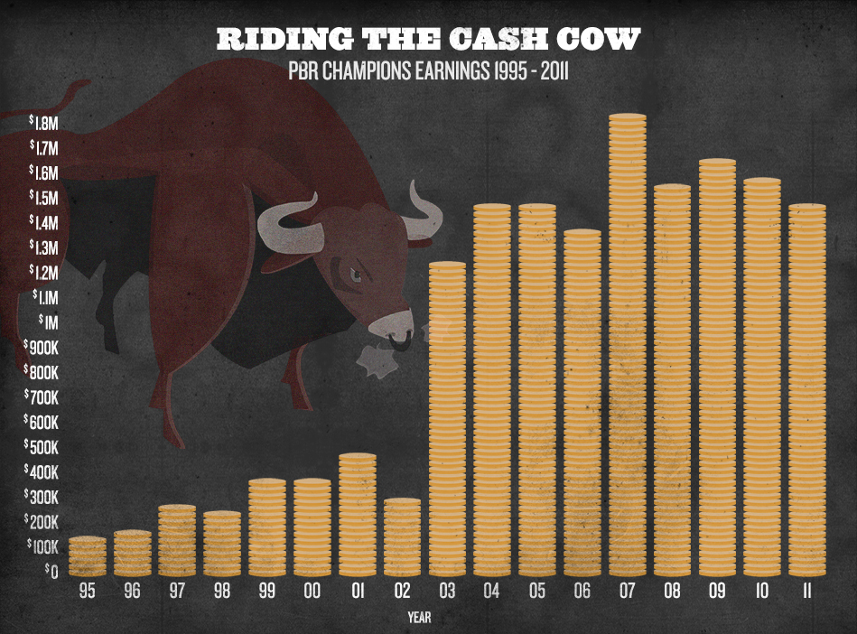 Bull Riding Infographic